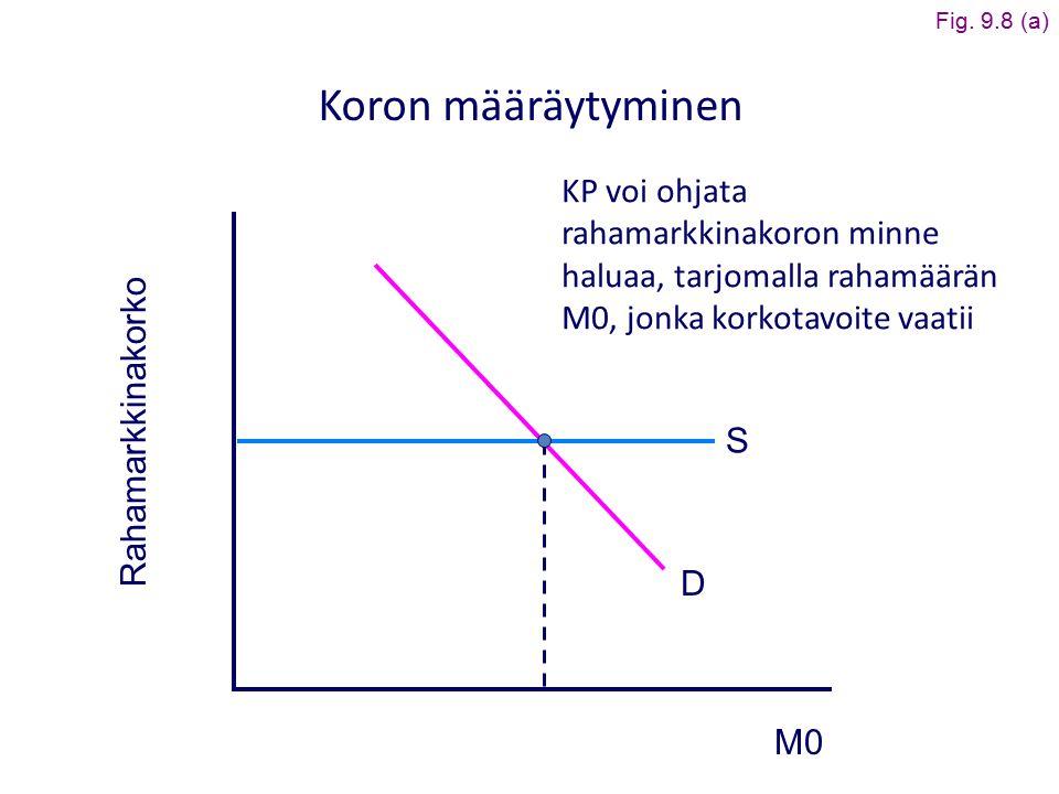 Fig. 9.8 (a) Koron määräytyminen. KP voi ohjata rahamarkkinakoron minne haluaa, tarjomalla rahamäärän M0, jonka korkotavoite vaatii.