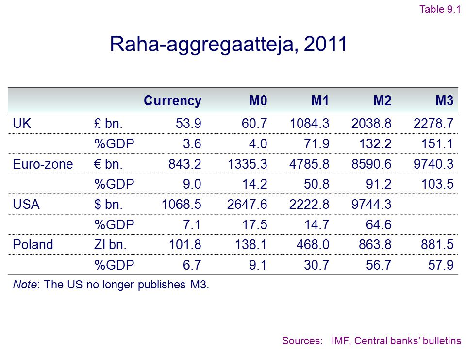 Raha-aggregaatteja, 2011 Currency M0 M1 M2 M3 UK £ bn. 53.9 60.7