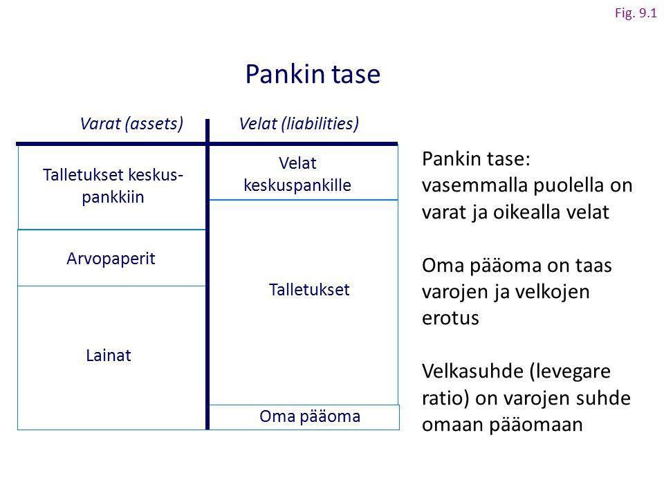 Fig. 9.1 Pankin tase. Varat (assets) Velat (liabilities) Pankin tase: vasemmalla puolella on varat ja oikealla velat.