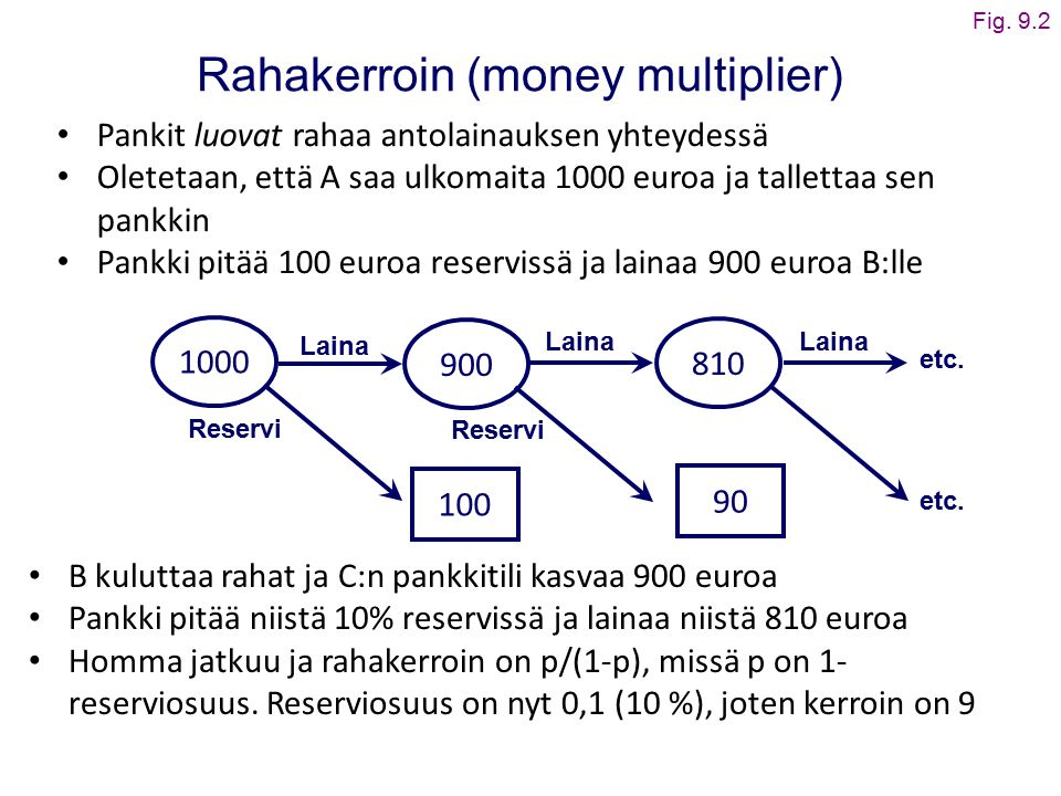 Rahakerroin (money multiplier)