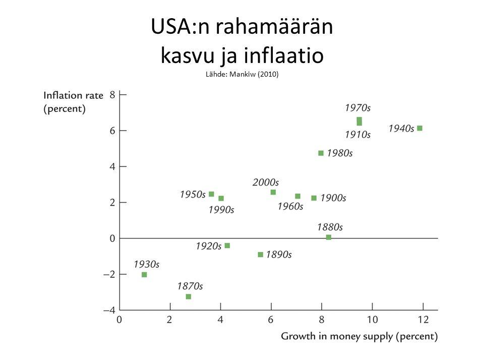 USA:n rahamäärän kasvu ja inflaatio Lähde: Mankiw (2010)