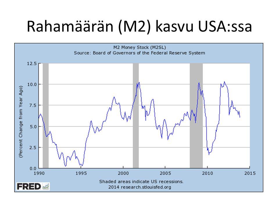 Rahamäärän (M2) kasvu USA:ssa