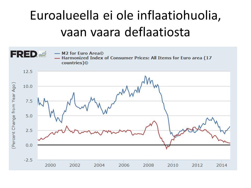 Euroalueella ei ole inflaatiohuolia, vaan vaara deflaatiosta