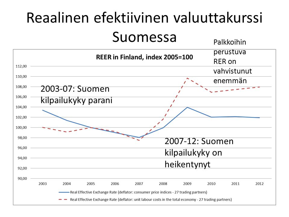 Reaalinen efektiivinen valuuttakurssi Suomessa