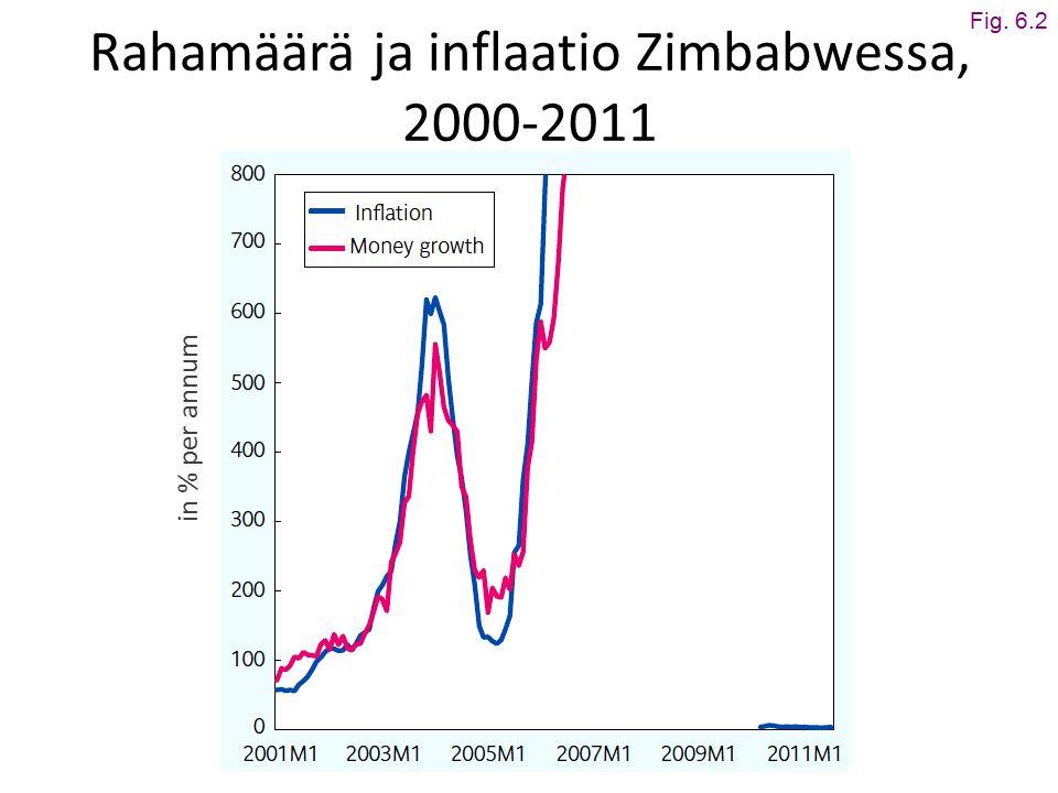 Rahamäärä ja inflaatio Zimbabwessa, 2000-2011