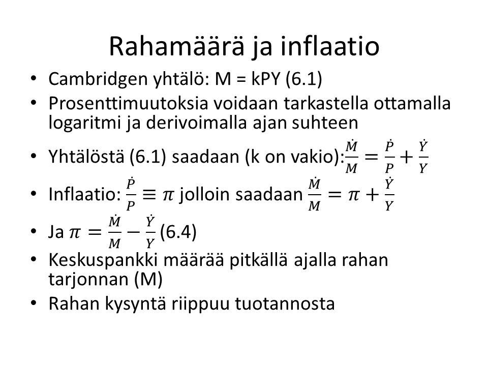 Rahamäärä ja inflaatio