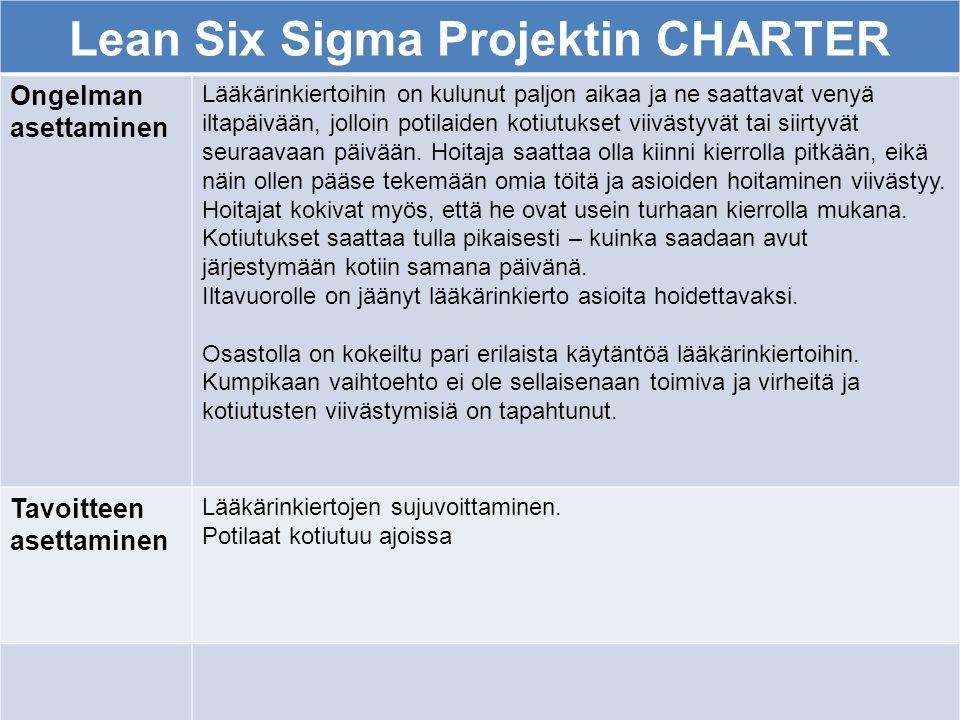 Lean Six Sigma Projektin CHARTER