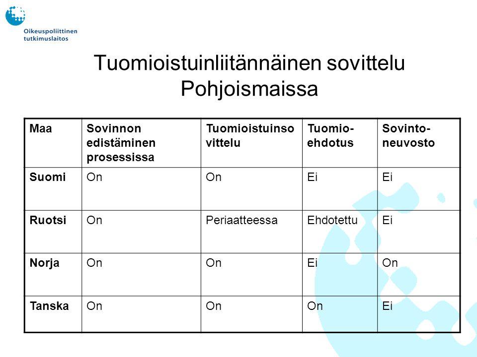 Tuomioistuinliitännäinen sovittelu Pohjoismaissa