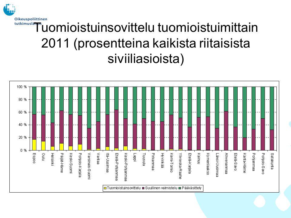 Tuomioistuinsovittelu tuomioistuimittain 2011 (prosentteina kaikista riitaisista siviiliasioista)