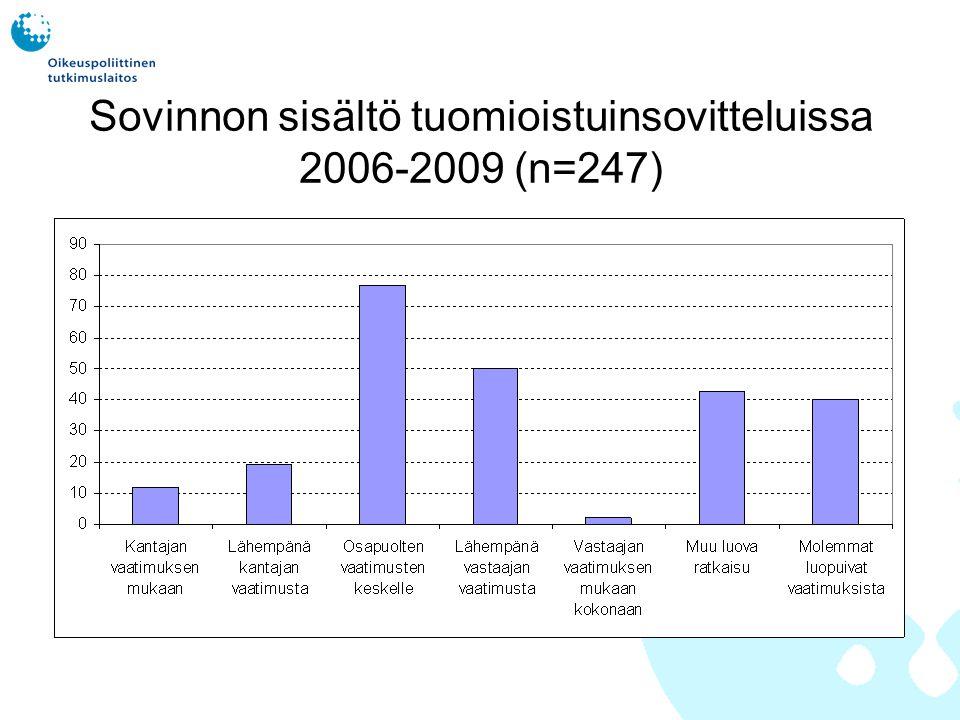 Sovinnon sisältö tuomioistuinsovitteluissa 2006-2009 (n=247)