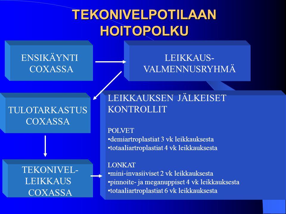 TEKONIVELPOTILAAN HOITOPOLKU