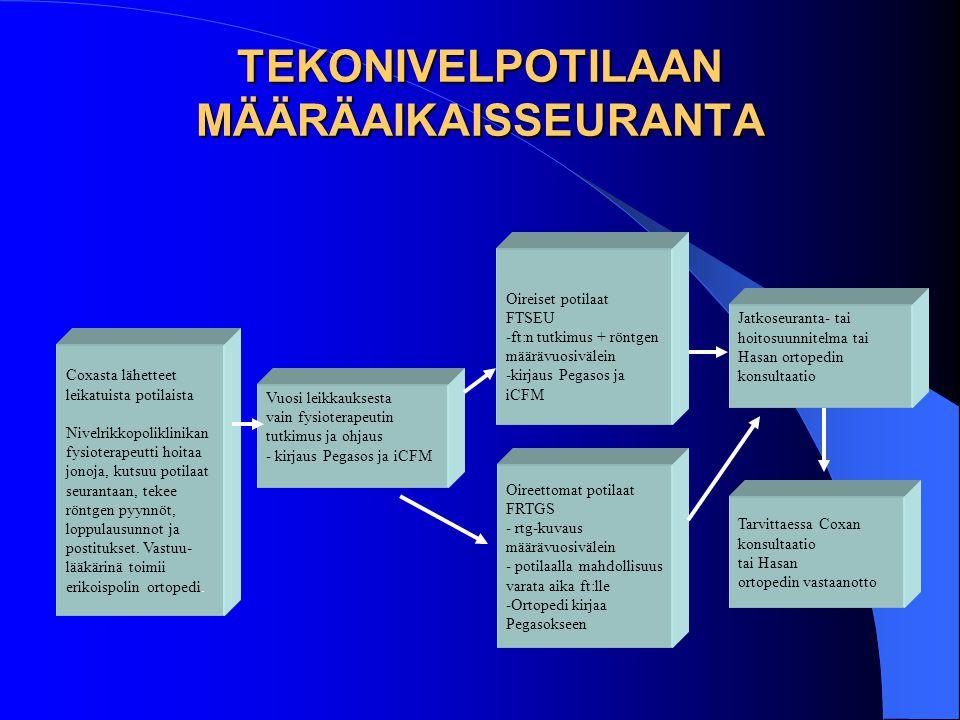 TEKONIVELPOTILAAN MÄÄRÄAIKAISSEURANTA