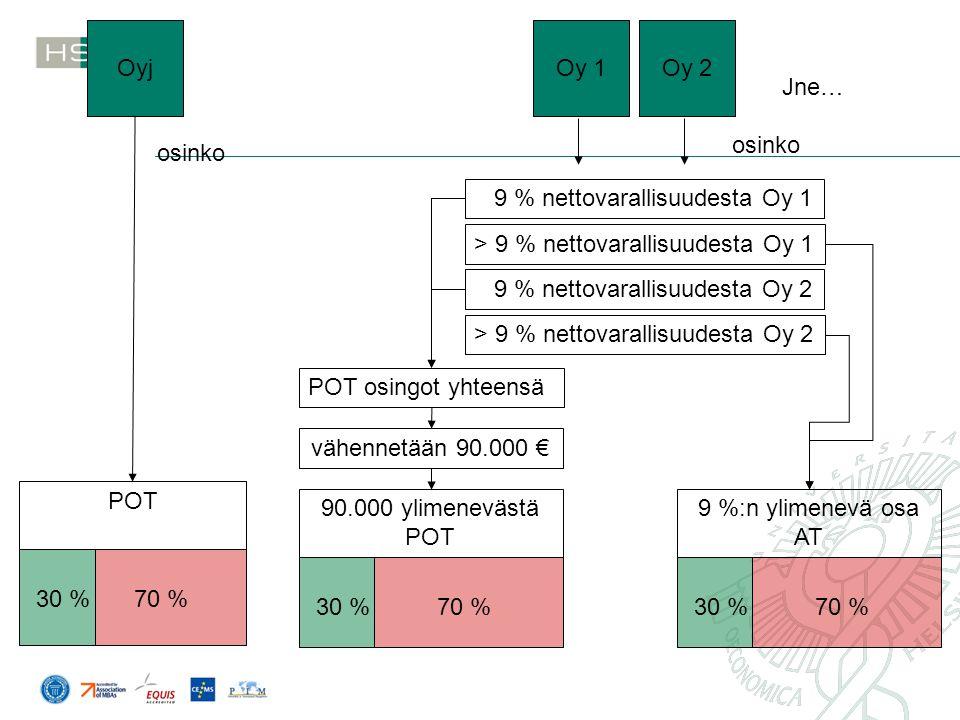Oyj Oy 1. Oy 2. Jne… osinko. osinko. 9 % nettovarallisuudesta Oy 1. > 9 % nettovarallisuudesta Oy 1.