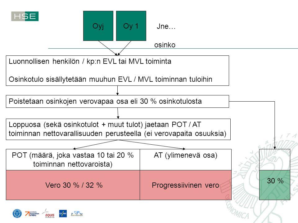 POT (määrä, joka vastaa 10 tai 20 % toiminnan nettovaroista)