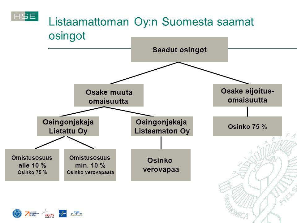 Listaamattoman Oy:n Suomesta saamat osingot