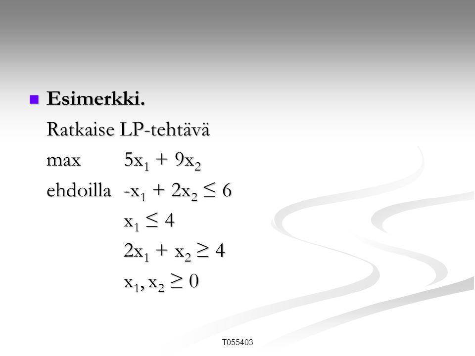 Esimerkki. Ratkaise LP-tehtävä max 5x1 + 9x2 ehdoilla -x1 + 2x2 ≤ 6