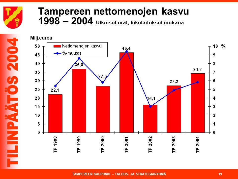 Tampereen nettomenojen kasvu 1998 – 2004 Ulkoiset erät, liikelaitokset mukana