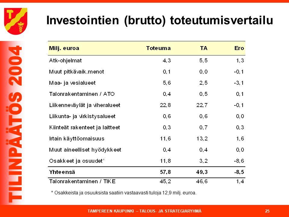 Investointien (brutto) toteutumisvertailu