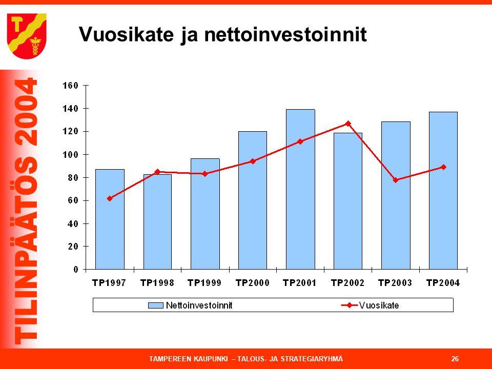 Vuosikate ja nettoinvestoinnit