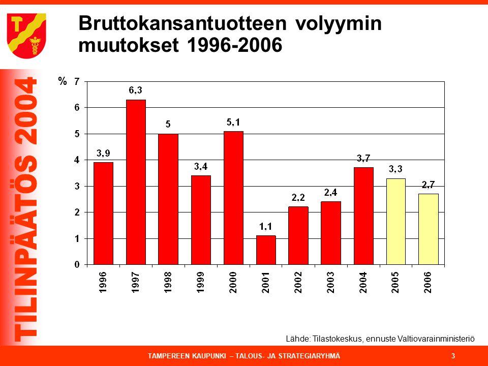Bruttokansantuotteen volyymin muutokset 1996-2006