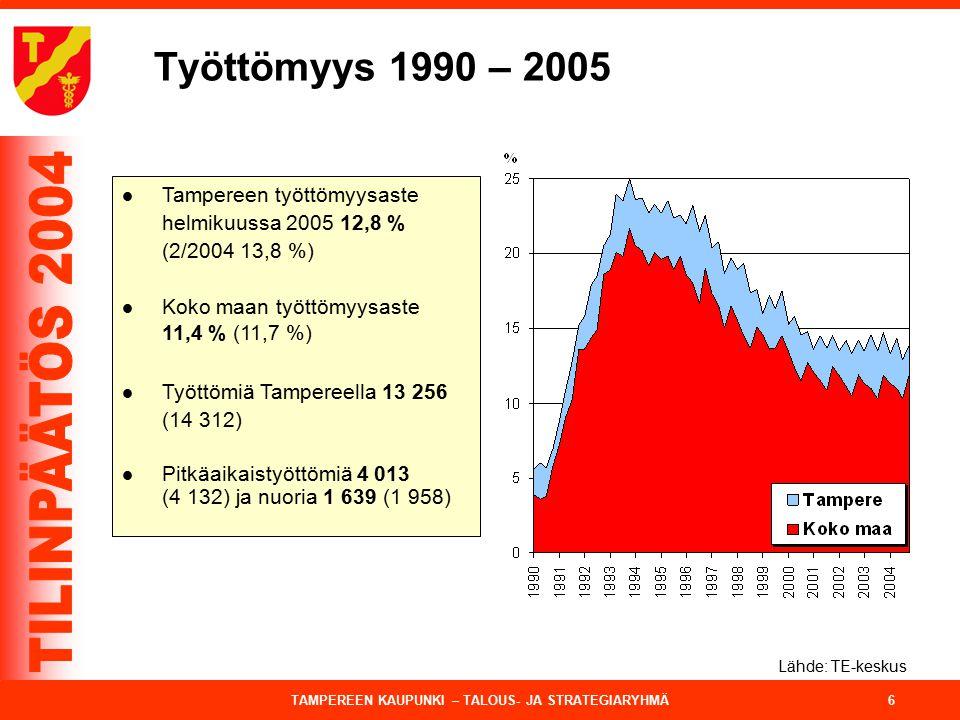 Työttömyys 1990 – 2005 Tampereen työttömyysaste helmikuussa 2005 12,8 % (2/2004 13,8 %) Koko maan työttömyysaste 11,4 % (11,7 %)