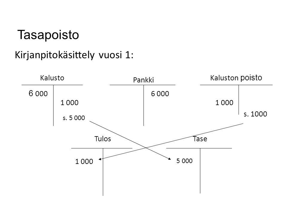 Tasapoisto Kirjanpitokäsittely vuosi 1: Kalusto Kaluston poisto Pankki