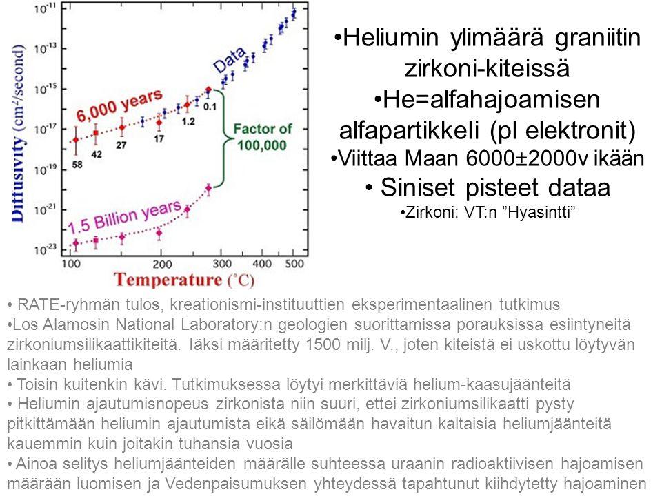 Heliumin ylimäärä graniitin zirkoni-kiteissä