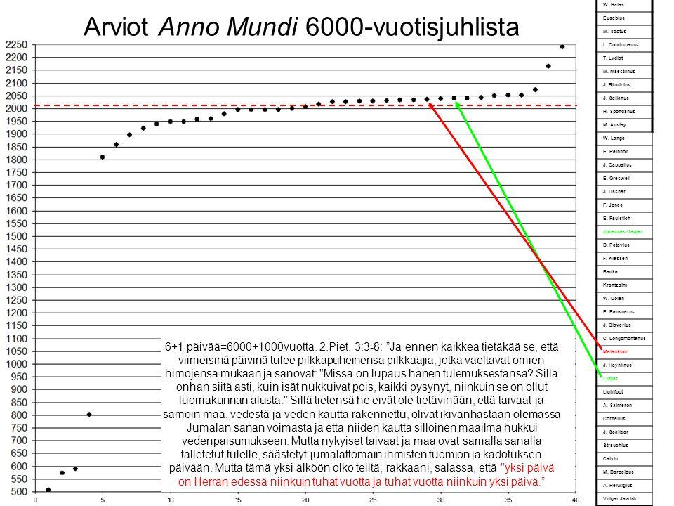 Arviot Anno Mundi 6000-vuotisjuhlista