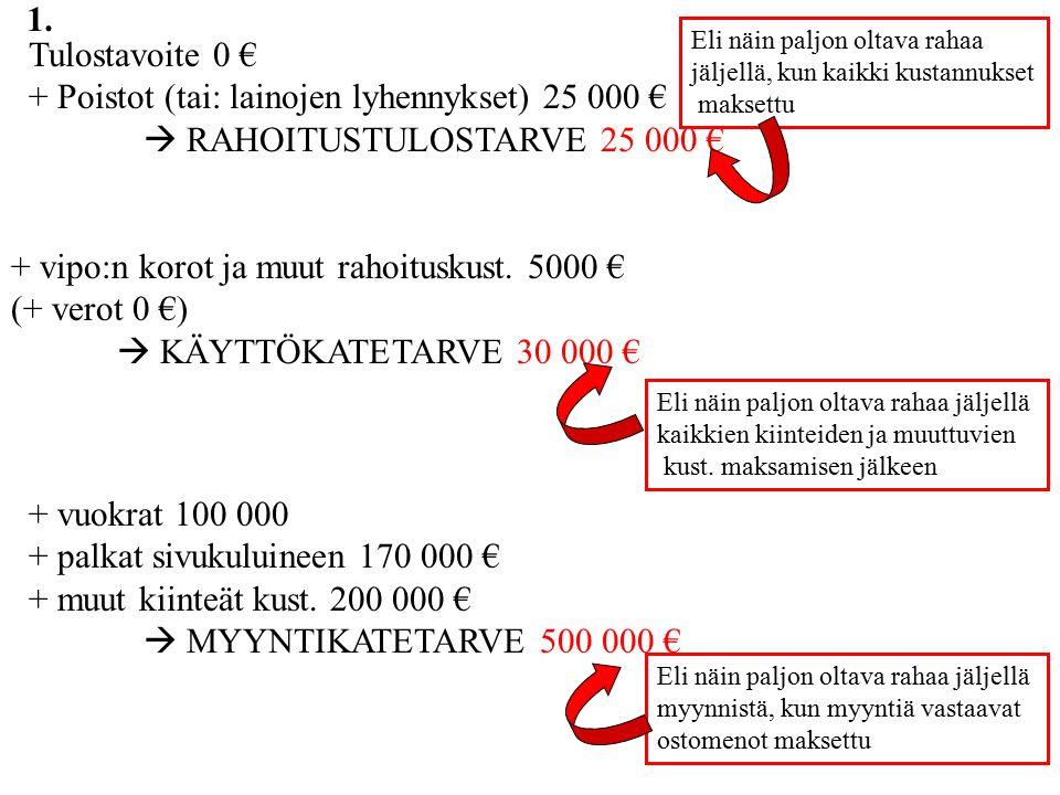 + Poistot (tai: lainojen lyhennykset) 25 000 €