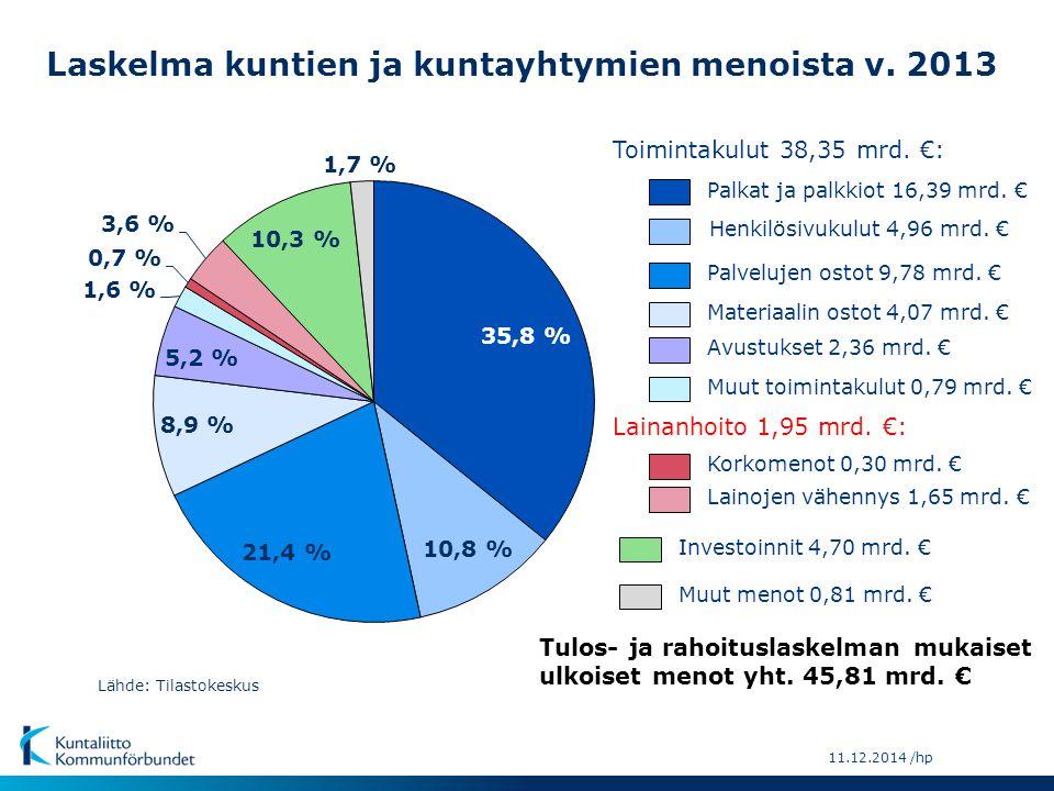 Laskelma kuntien ja kuntayhtymien menoista v. 2013