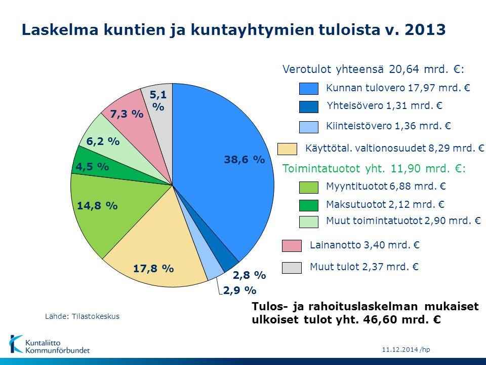Laskelma kuntien ja kuntayhtymien tuloista v. 2013