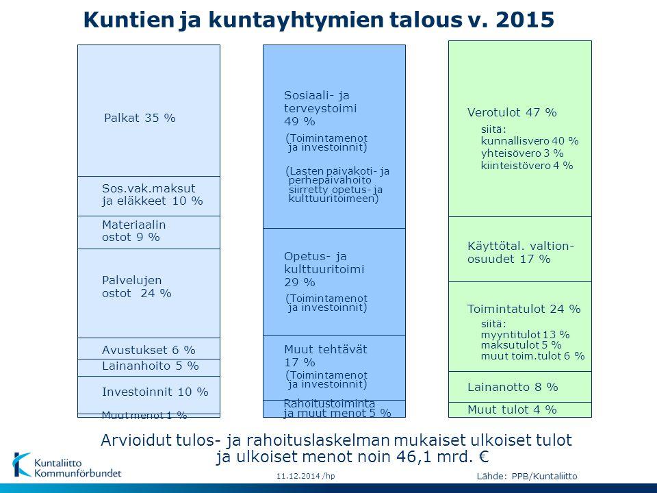 Kuntien ja kuntayhtymien talous v. 2015