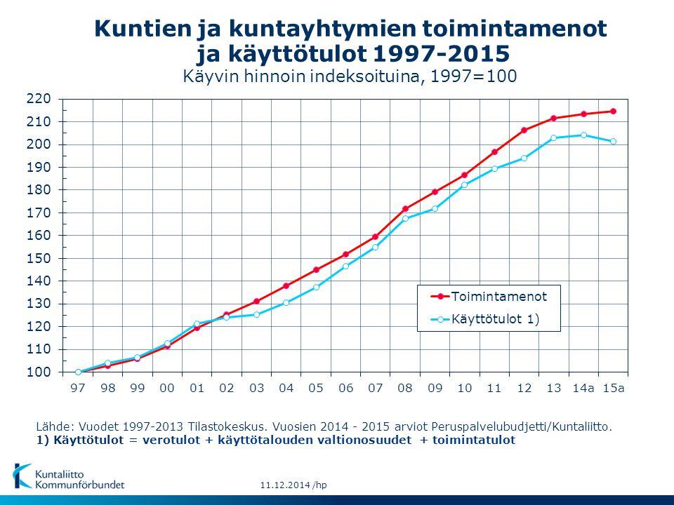Kuntien ja kuntayhtymien toimintamenot ja käyttötulot 1997-2015 Käyvin hinnoin indeksoituina, 1997=100