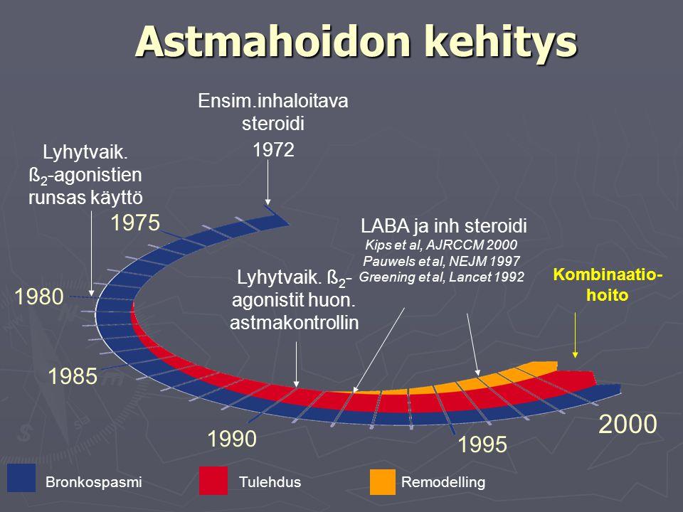Astmahoidon kehitys Ensim.inhaloitava steroidi. 1972. Lyhytvaik. ß2-agonistien runsas käyttö. 1975.
