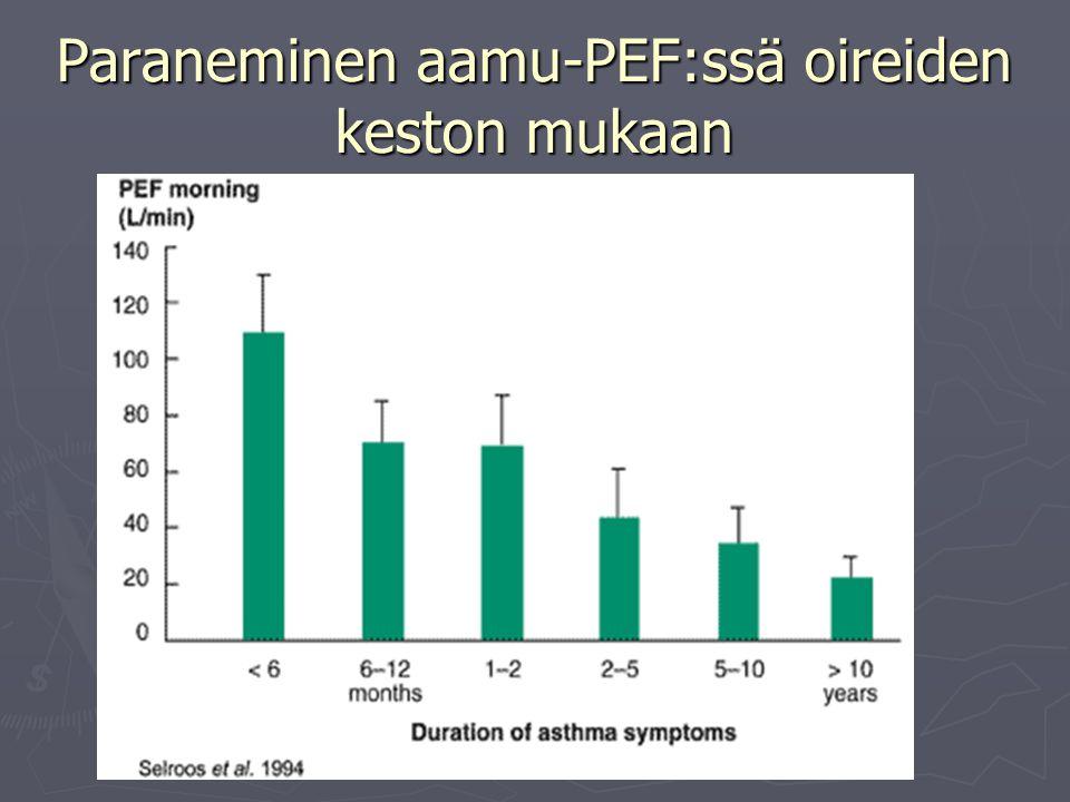 Paraneminen aamu-PEF:ssä oireiden keston mukaan