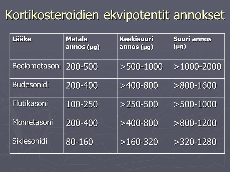 Kortikosteroidien ekvipotentit annokset