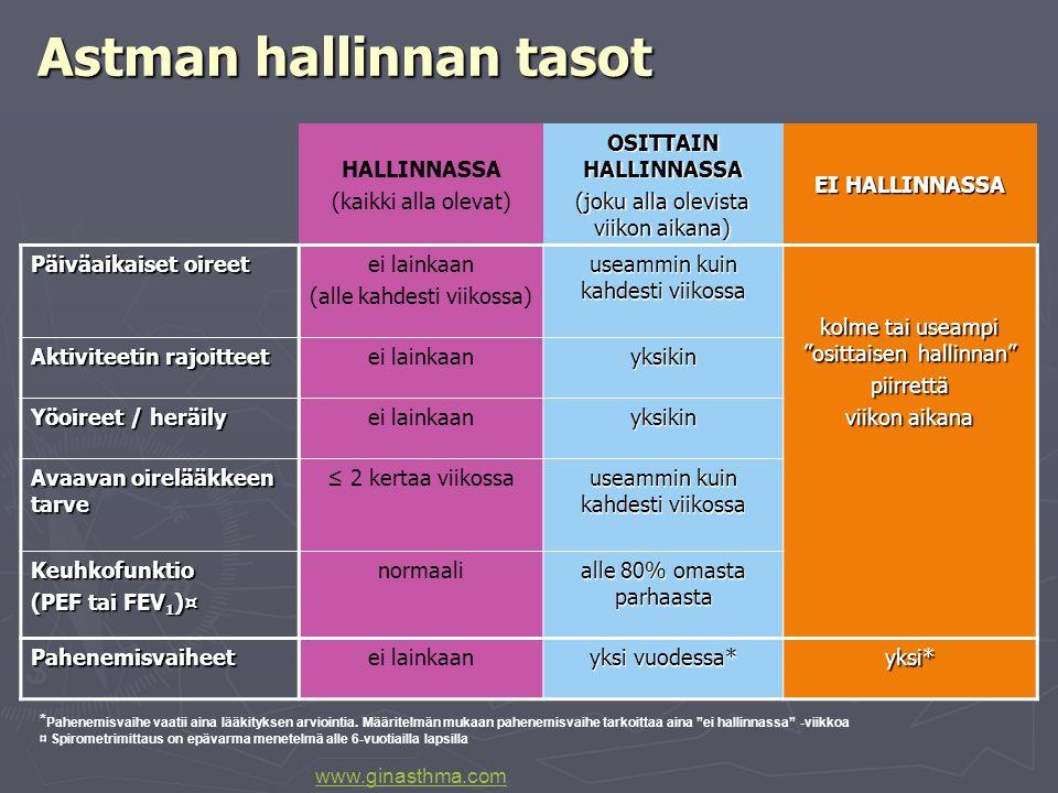 Astman hallinnan tasot