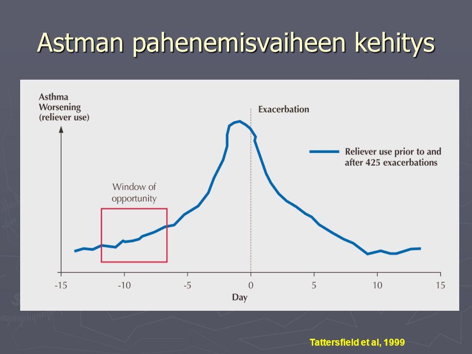 Astman pahenemisvaiheen kehitys