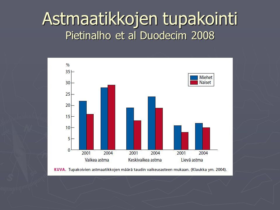 Astmaatikkojen tupakointi Pietinalho et al Duodecim 2008
