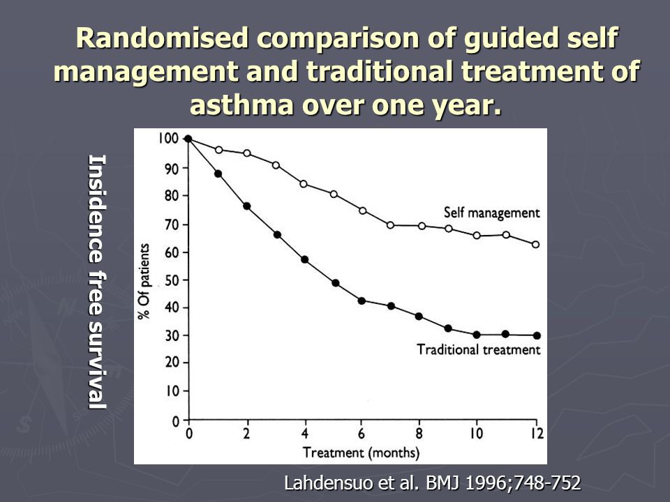 Randomised comparison of guided self management and traditional treatment of asthma over one year.