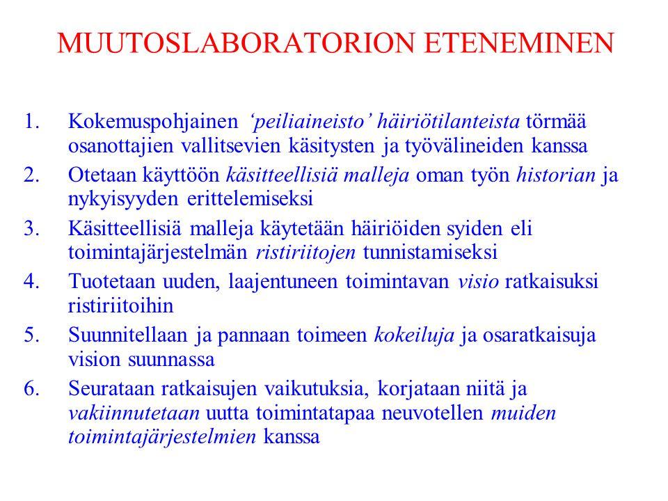 MUUTOSLABORATORION ETENEMINEN