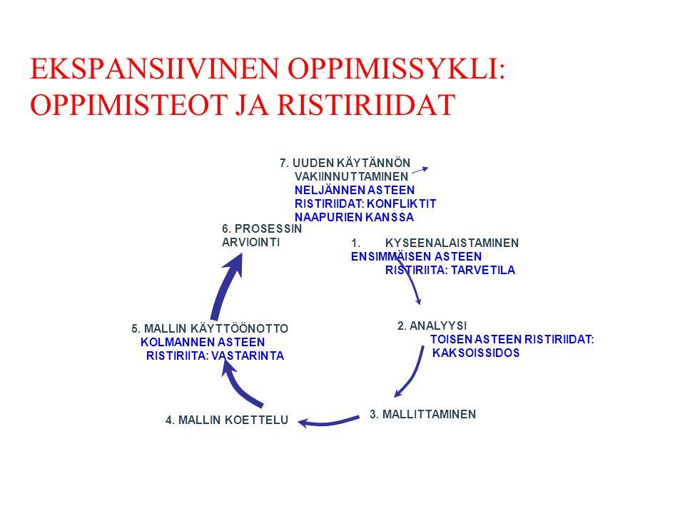 EKSPANSIIVINEN OPPIMISSYKLI: OPPIMISTEOT JA RISTIRIIDAT