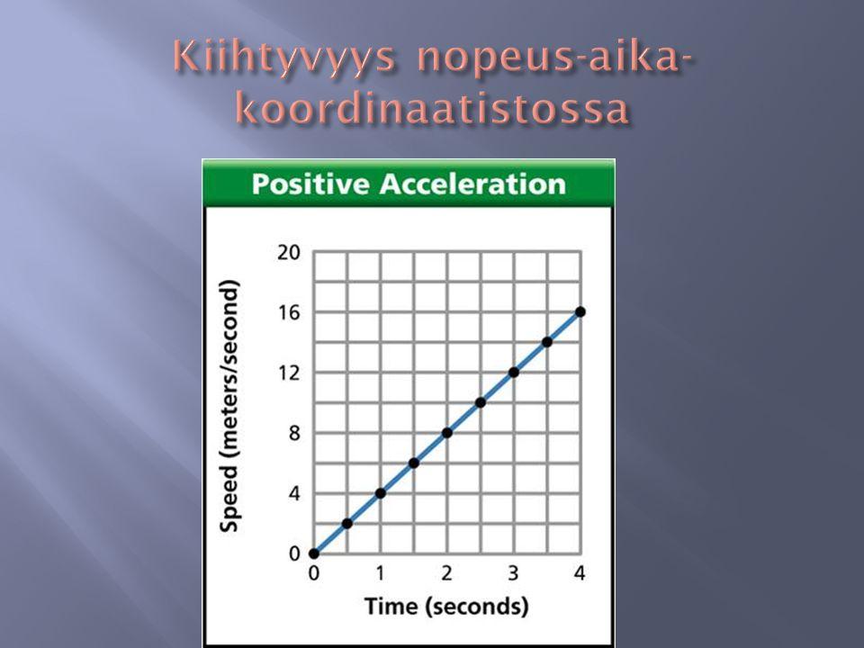 Kiihtyvyys nopeus-aika-koordinaatistossa