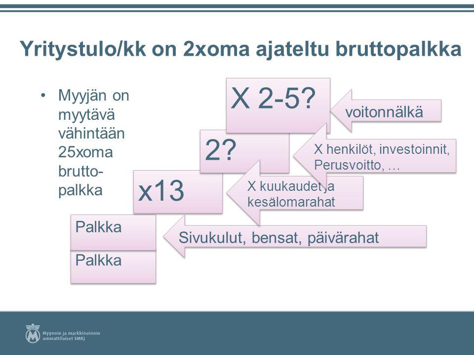 myyjän palkka Kannusmyynti insinööri Helsinki