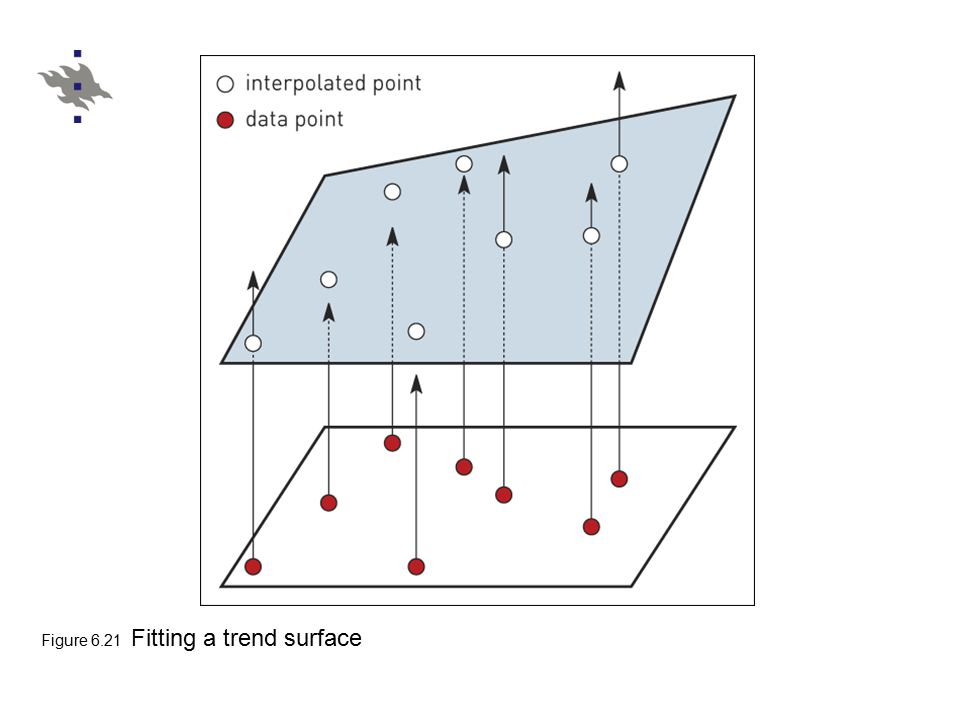 Figure 6.21 Fitting a trend surface