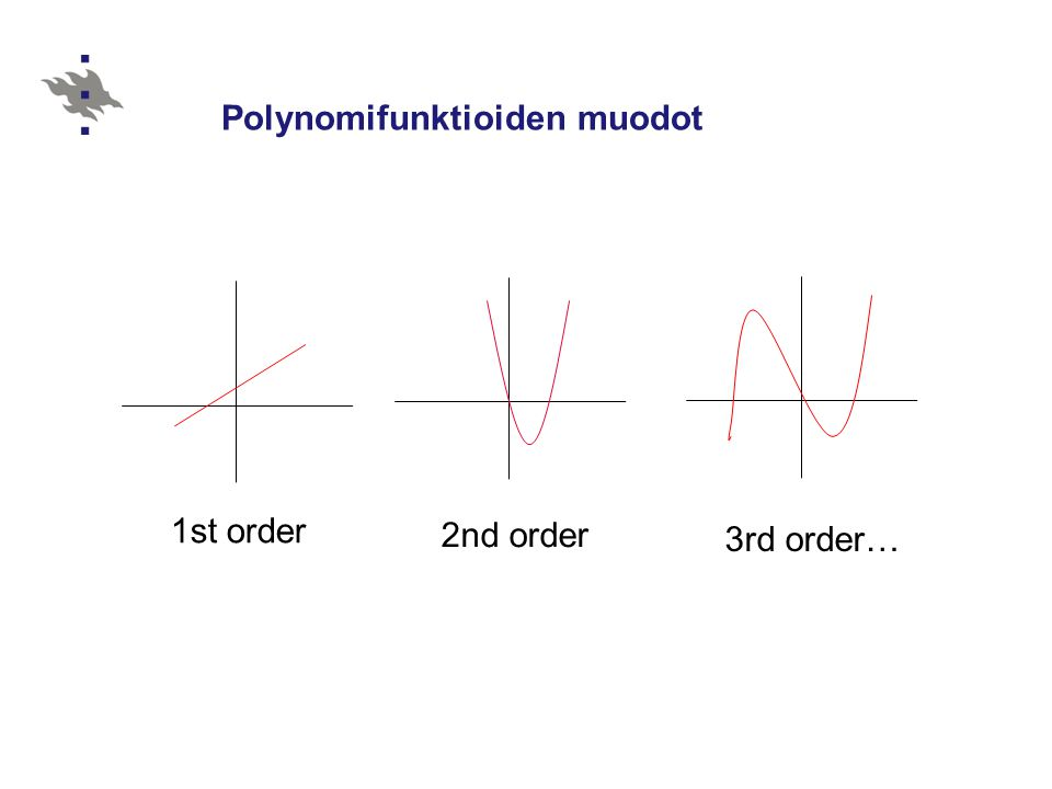 Polynomifunktioiden muodot