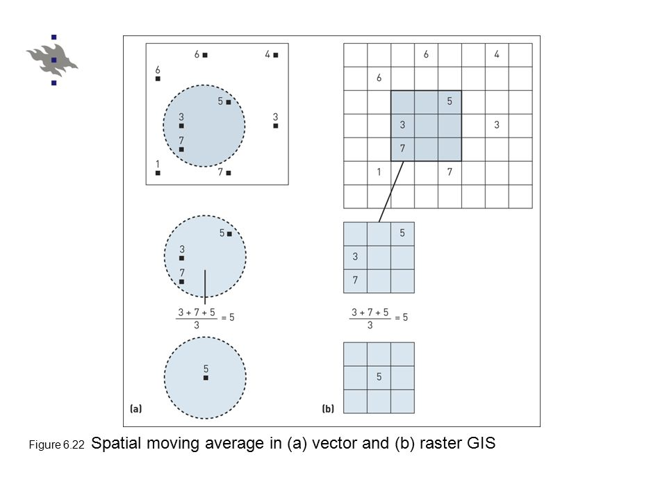 Figure 6.22 Spatial moving average in (a) vector and (b) raster GIS