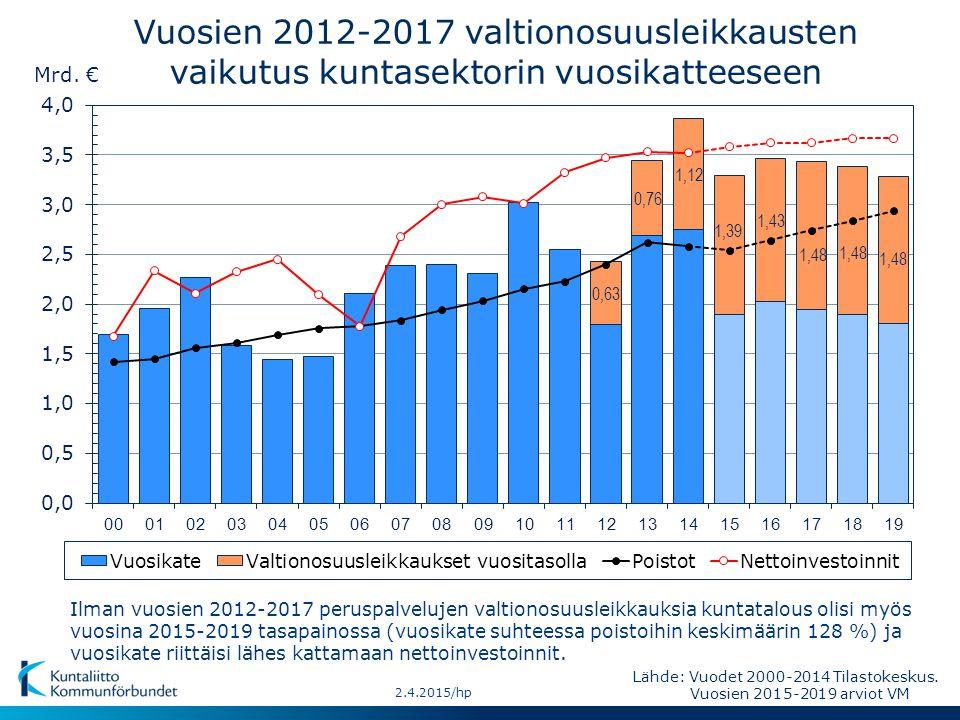 Vuosien 2012-2017 valtionosuusleikkausten vaikutus kuntasektorin vuosikatteeseen