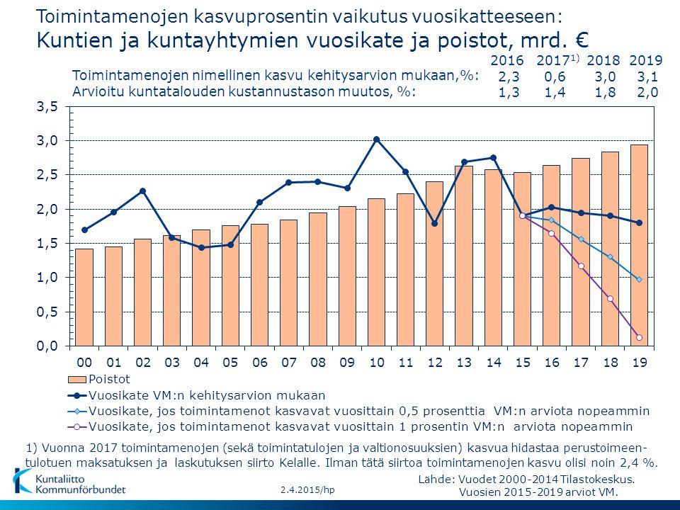 Toimintamenojen kasvuprosentin vaikutus vuosikatteeseen: Kuntien ja kuntayhtymien vuosikate ja poistot, mrd. €