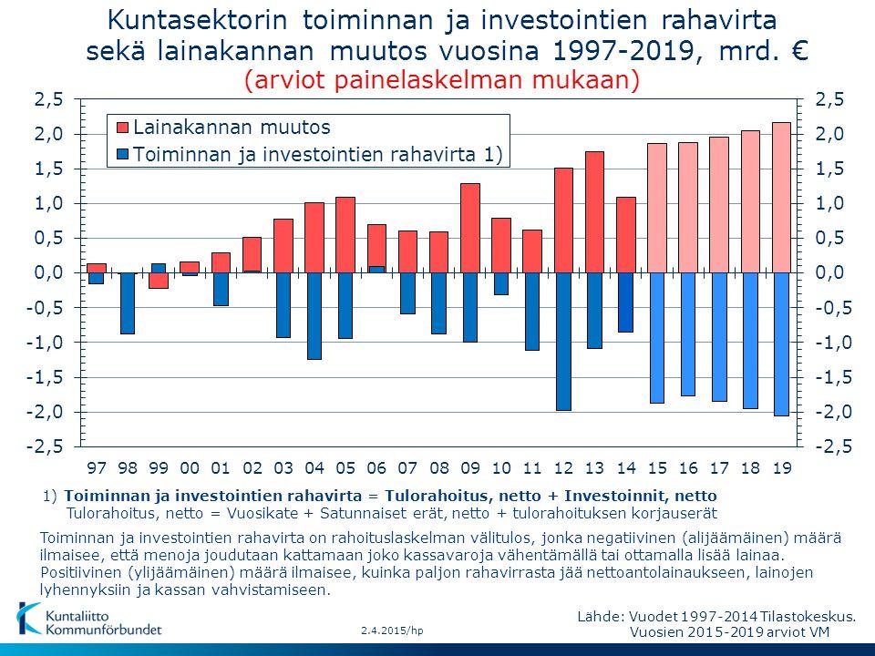 Kuntasektorin toiminnan ja investointien rahavirta